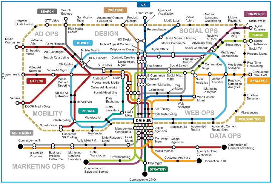 transit map content marketing