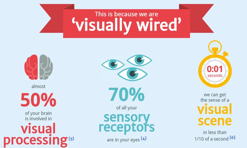 pourquoi notre cerveau aime-t-il les infographies ?