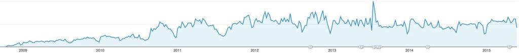 croissance-blog-guilhem-bertholet