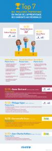 Infographie élections régionales Anaf