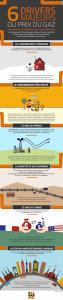 Infographie prix du gaz Magazine Gazprom