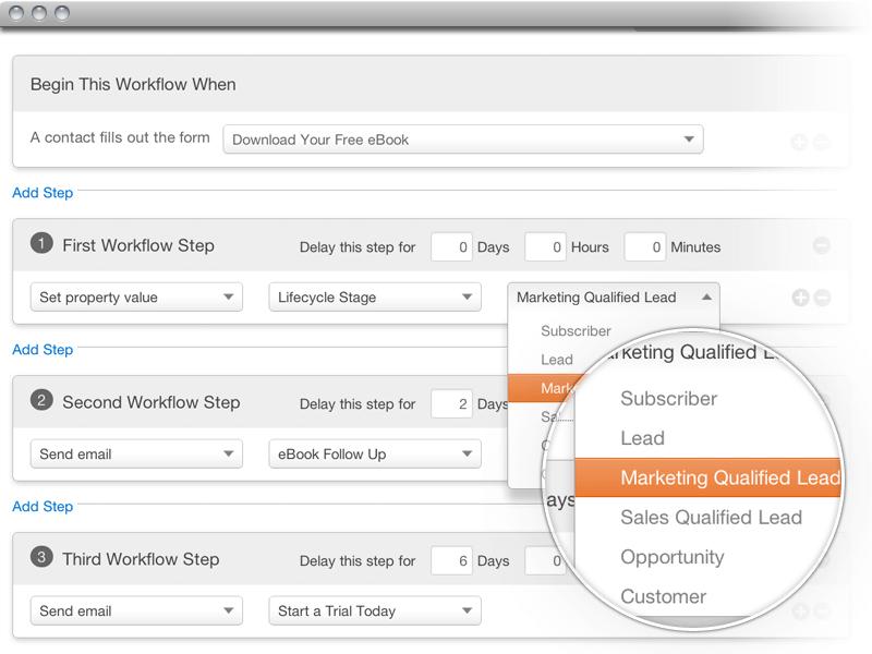 """Chez Hubspot, une fois tous les """"assets"""" créés (emails, landing pages, campagnes), on peut les assembler au sein d'un scénario plus large, appelé Workflow, avec tous les critères que l'on souhaite pour déclencher ou pas l'un ou l'autre partie de ce dernier."""