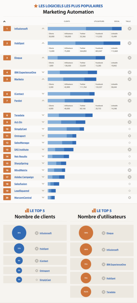 top-20-logiciels-marketing-automation-invox