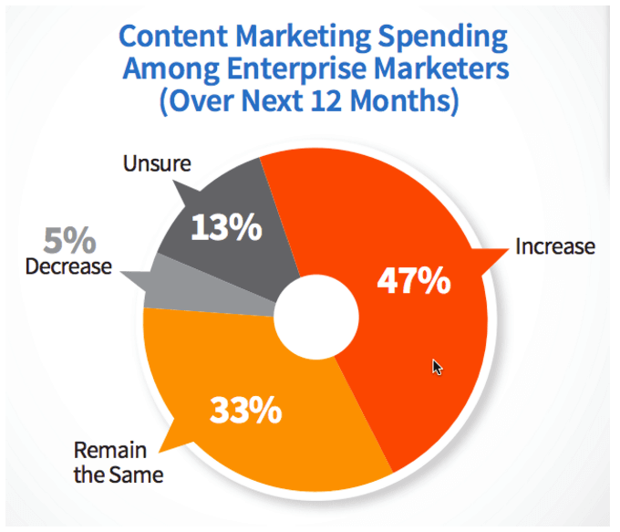 chiffres-entreprises-US-content-marketing