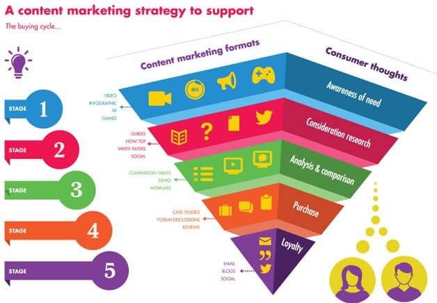 content mapping marketing
