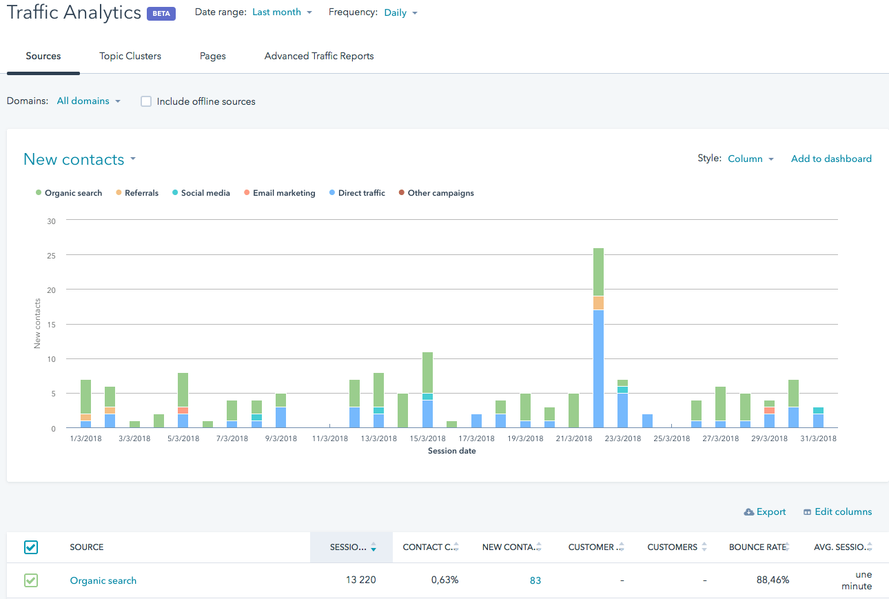 reportings HubSpot