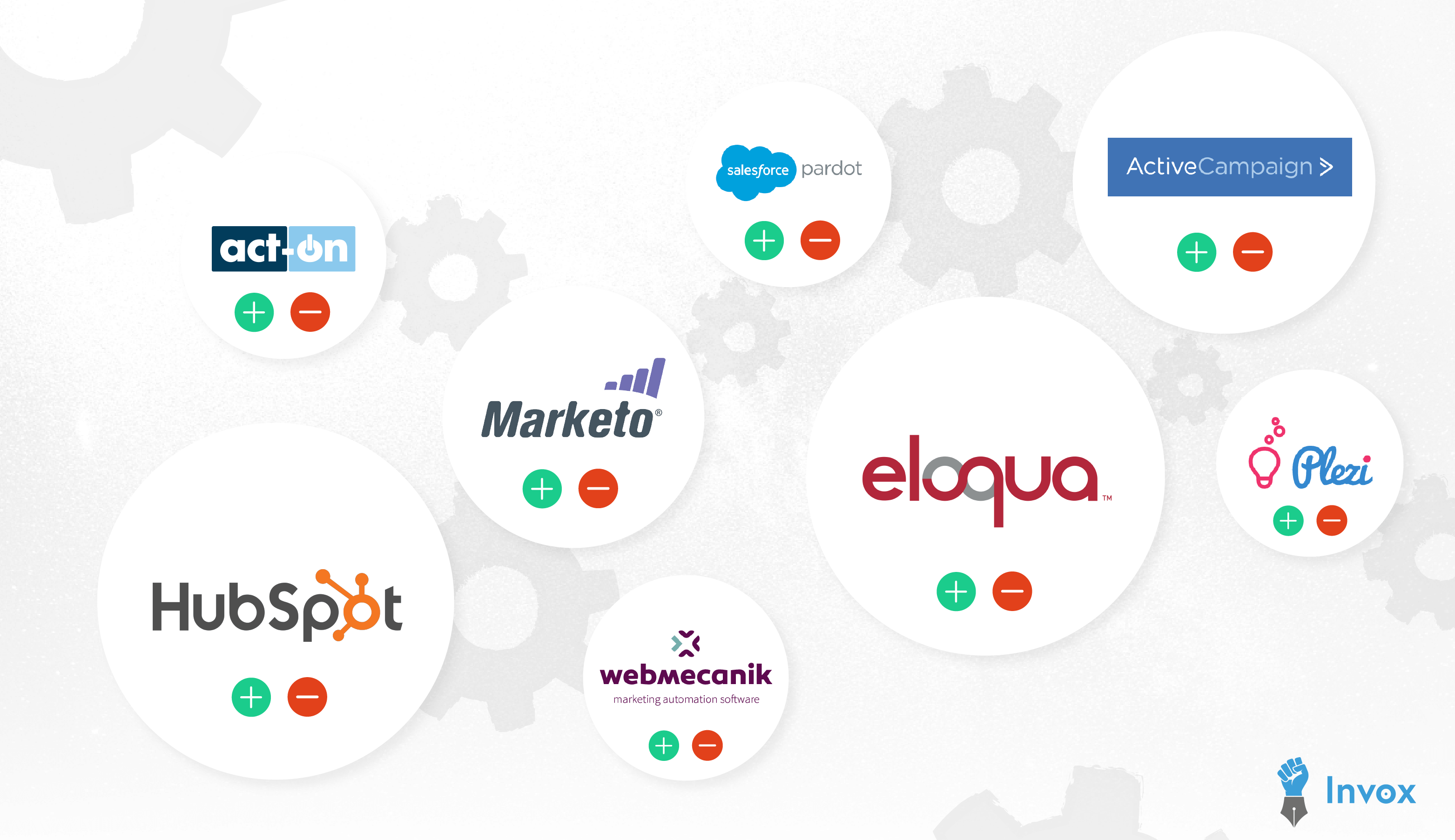comparatif marketing automation