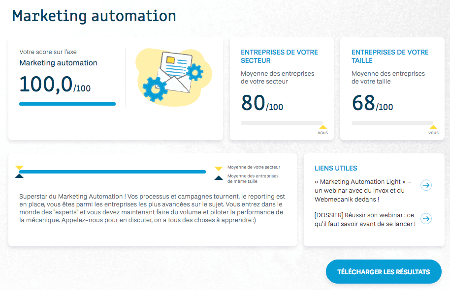 résultat marketing automation : maturité demand generation