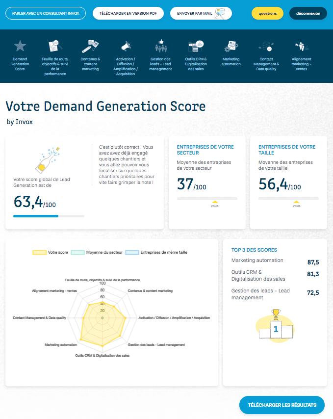 maturité demand generation : resultat général