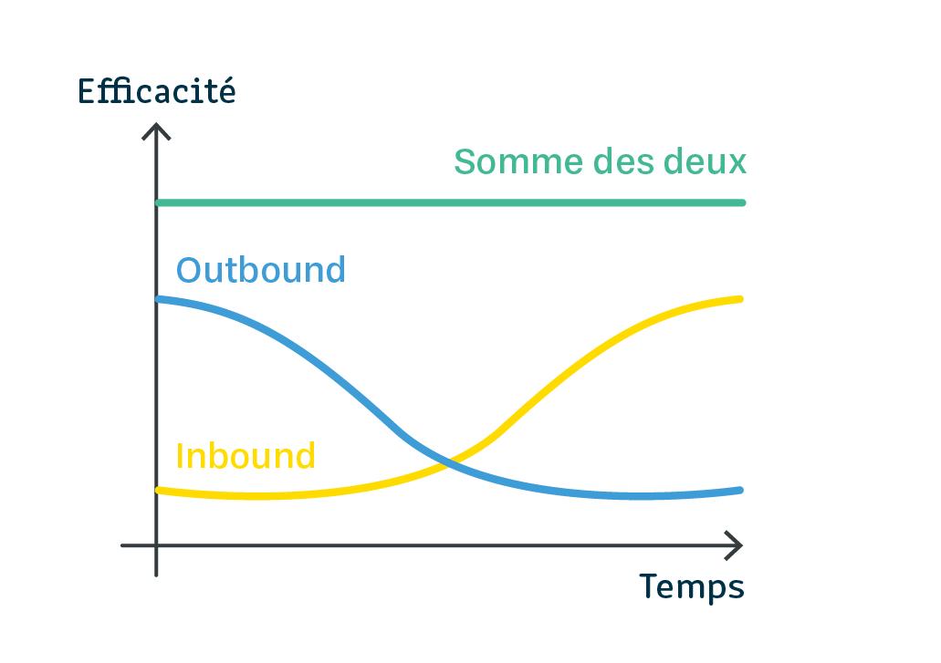L'évolution de l'outbound et de l'inbound dans le temps