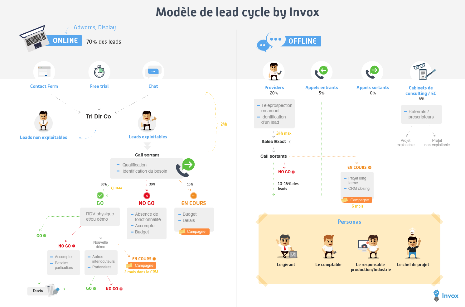 Un exemple de lead cycle avant de modéliser les campagnes de marketing automation Invox