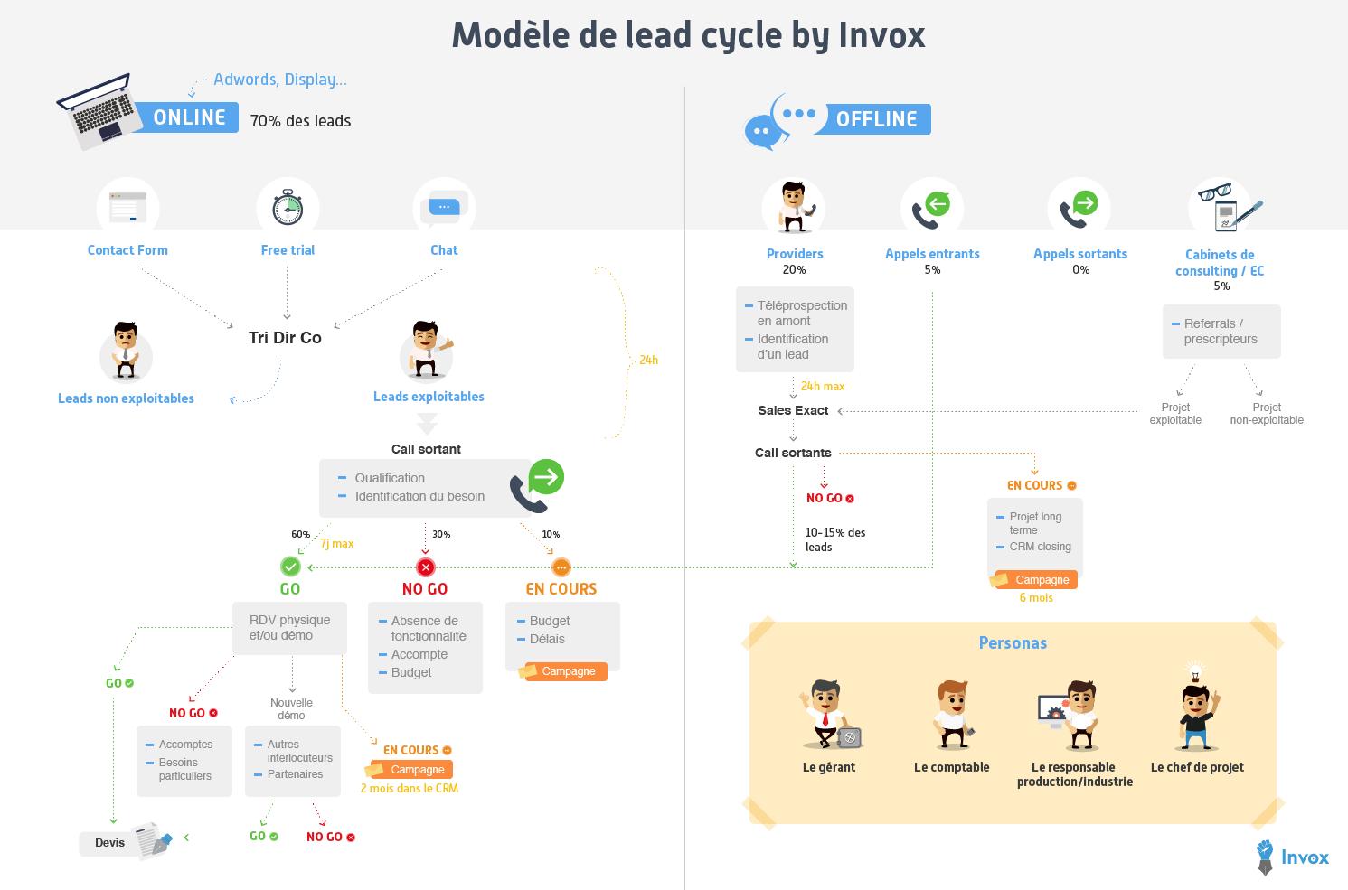 Un exemple de lead cycle avant de modéliser les campagnes de marketing automation Invox