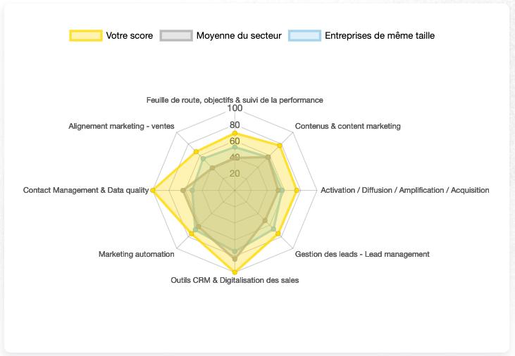 scare et comparaison assessment invox