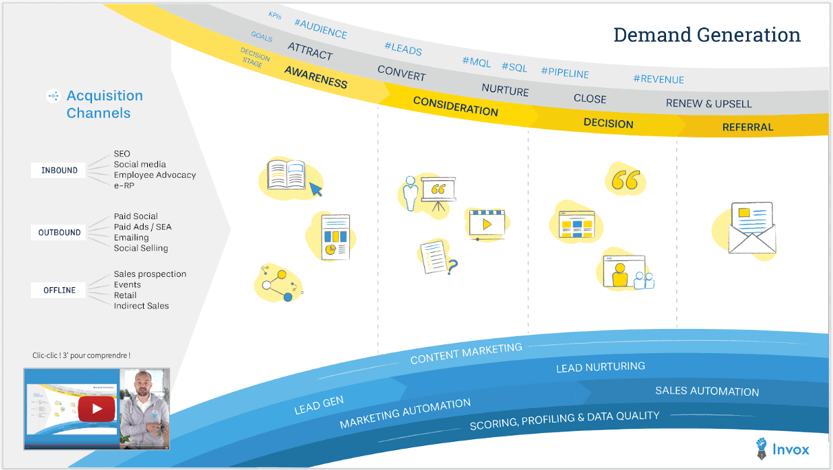 La demand generation par Invox