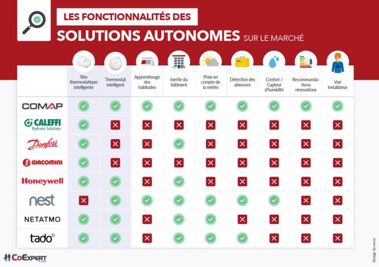 COMAP – Les fonctionnalités des solutions autonomes sur le marché