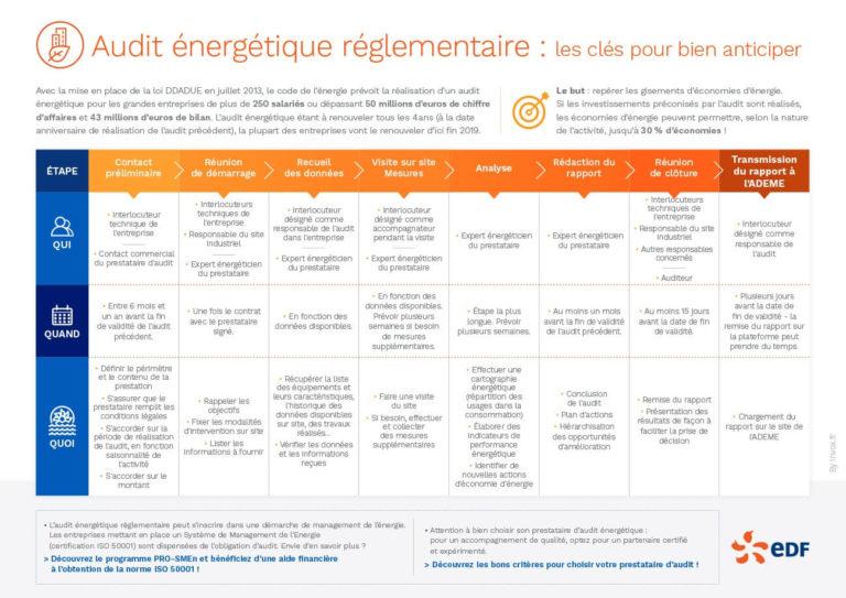 EDF – Audit énergétique réglementaire, les clés pour bien anticiper
