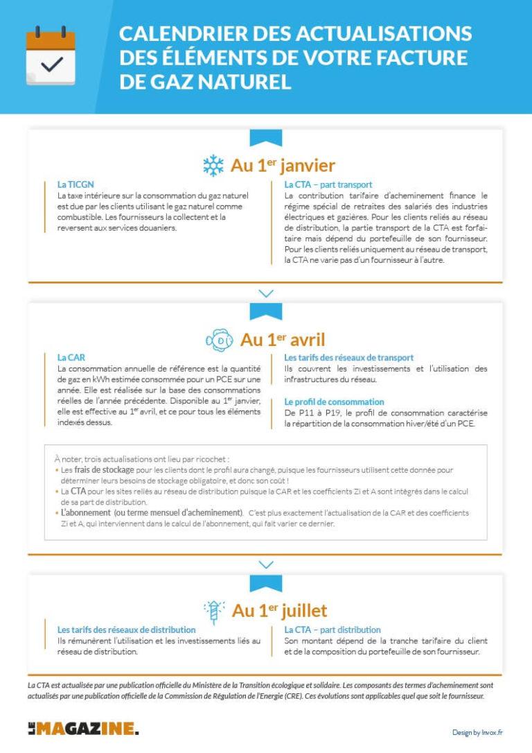 Gazprom Energy – Calendrier des actualisations des éléments de votre facture de gaz naturel