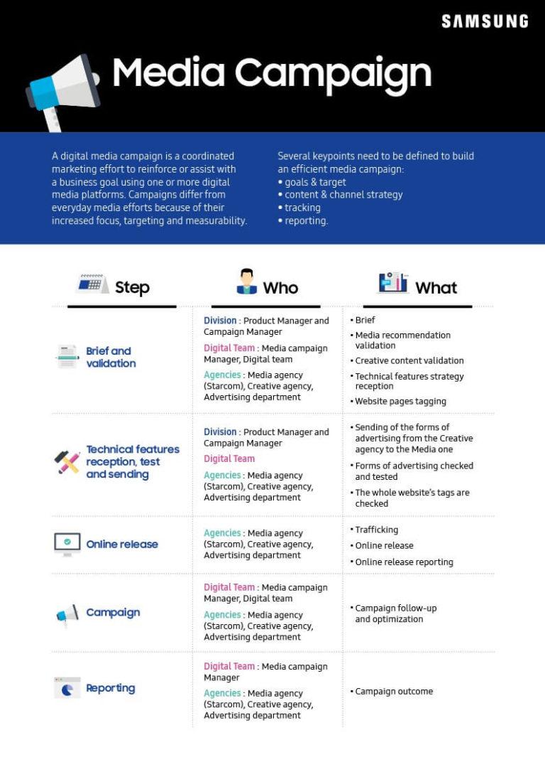 Samsung – Media Campaign