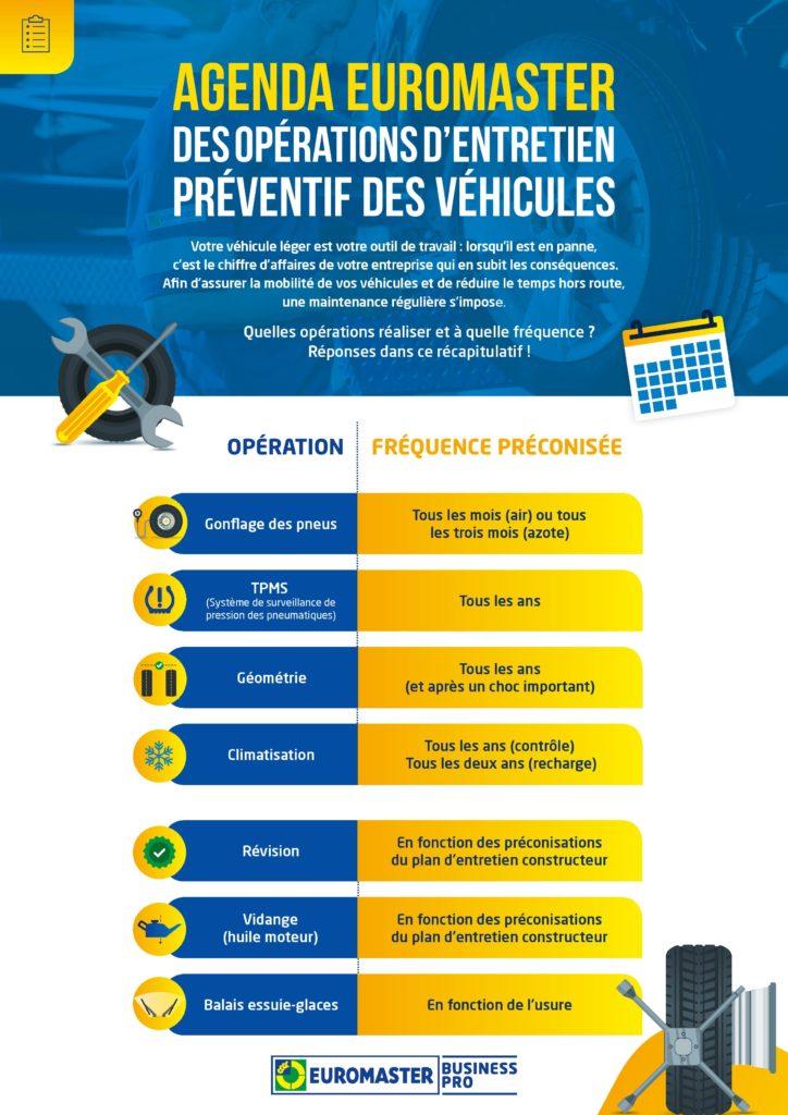 Euromaster – Agenda des opérations d'entretien préventif des véhicules