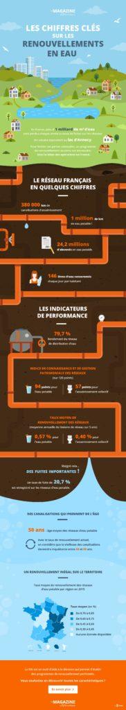 infographie GIS renouvellements en Eau
