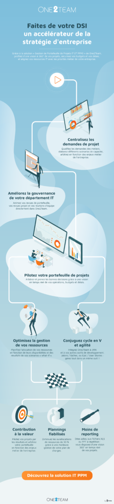 One2Team Infographie IT PPM Plan de travail