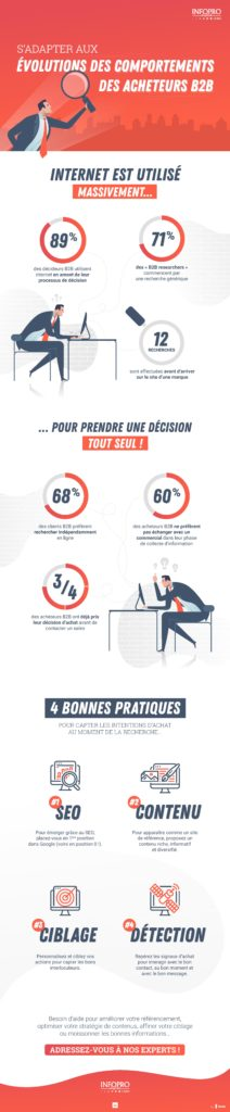 IPDL Infographie Evolutions Comportements Acheteurs B2B