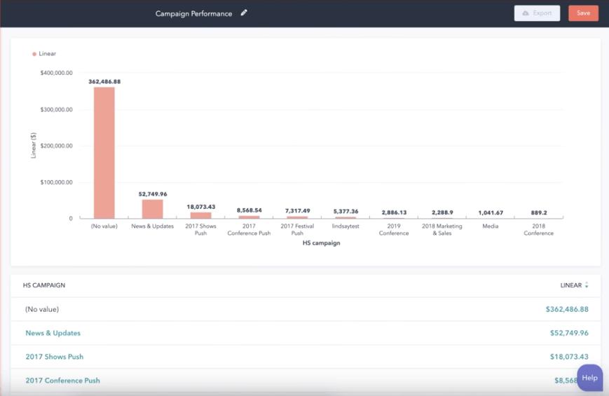 hubspot Revenue attribution reporting