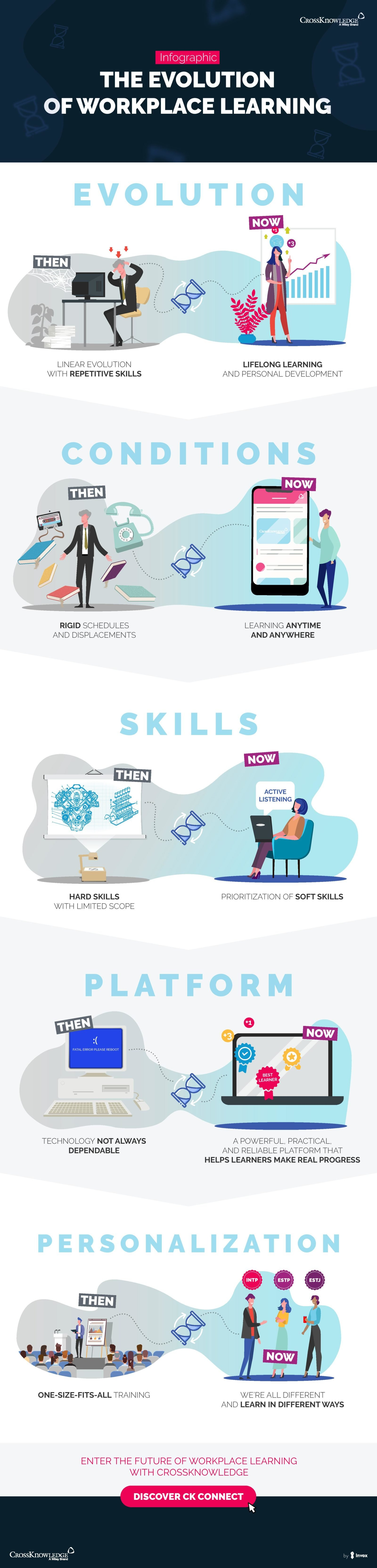 CrossKnowledge – The evolution of workplace learning