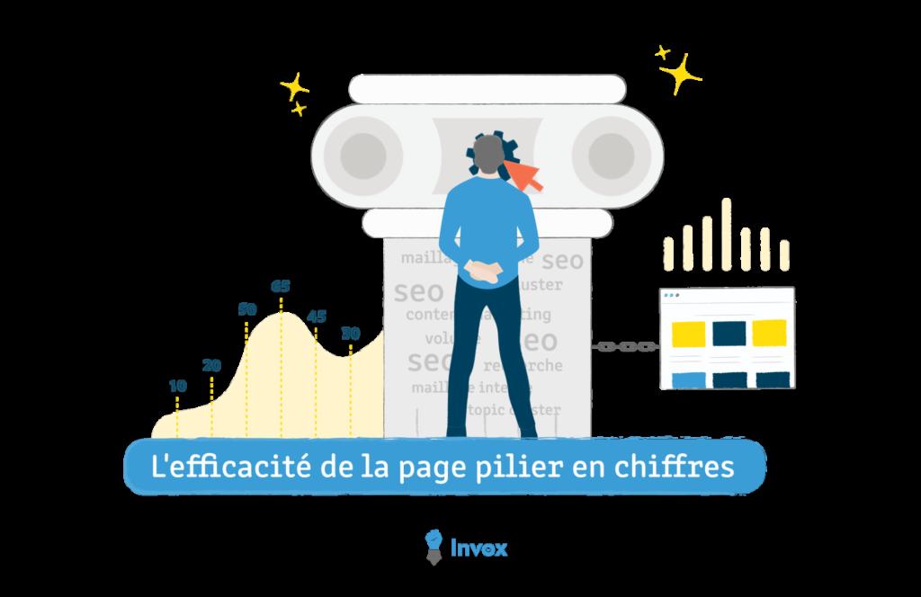 chiffre efficacité page pilier