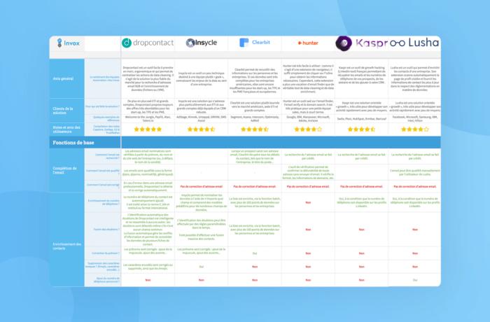 Comparatif solutions CRM et data