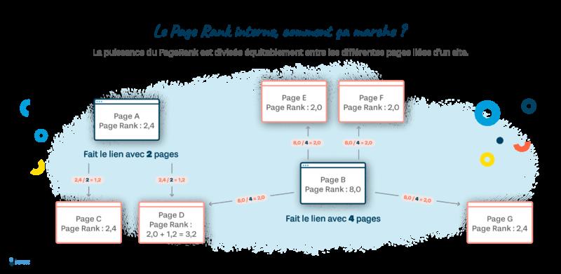 Schéma Page Rank